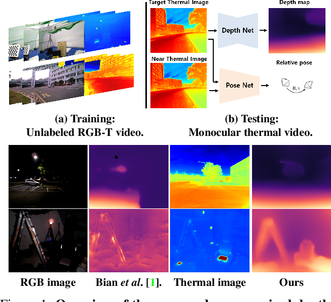 Figure 1 for Unsupervised Depth and Ego-motion Estimation for Monocular Thermal Video using Multi-spectral Consistency Loss