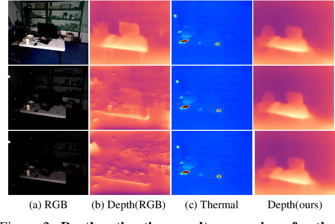 Figure 3 for Unsupervised Depth and Ego-motion Estimation for Monocular Thermal Video using Multi-spectral Consistency Loss
