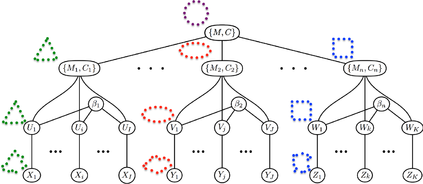 Figure 1 for Hierarchical Graphical Models for Multigroup Shape Analysis using Expectation Maximization with Sampling in Kendall's Shape Space