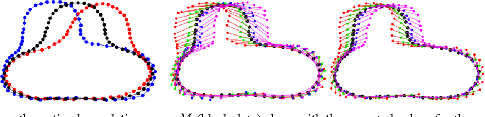 Figure 4 for Hierarchical Graphical Models for Multigroup Shape Analysis using Expectation Maximization with Sampling in Kendall's Shape Space