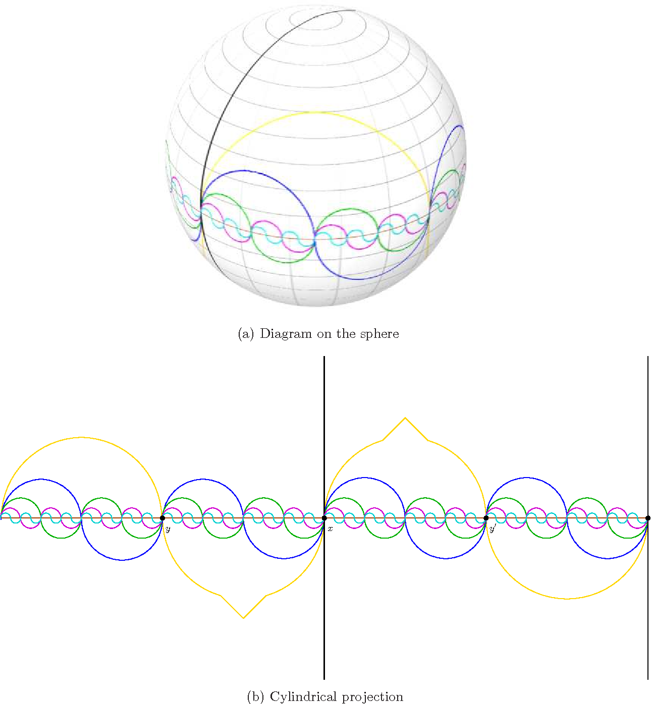 figure 8: edwards construction modified to binary-form, drawn on the sphere