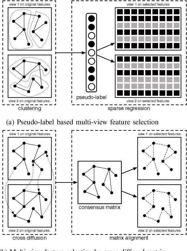 Figure 2 for Multi-view Unsupervised Feature Selection by Cross-diffused Matrix Alignment