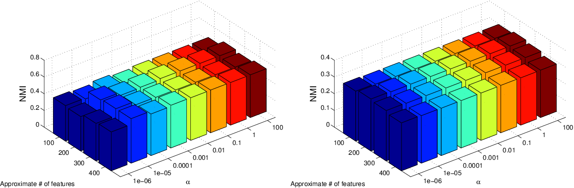 Figure 3 for Multi-view Unsupervised Feature Selection by Cross-diffused Matrix Alignment