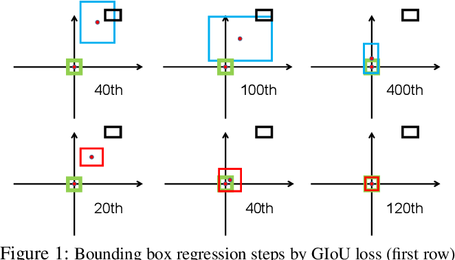 Figure 1 for Distance-IoU Loss: Faster and Better Learning for Bounding Box Regression