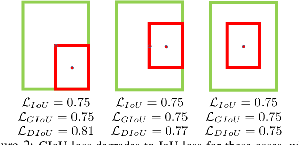 Figure 3 for Distance-IoU Loss: Faster and Better Learning for Bounding Box Regression