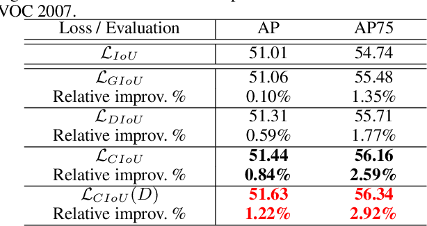 Figure 4 for Distance-IoU Loss: Faster and Better Learning for Bounding Box Regression