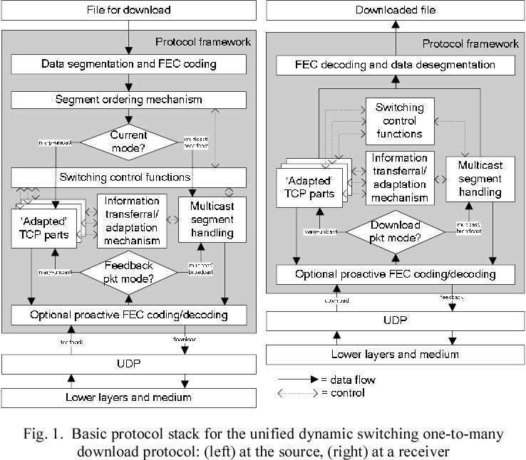 Dynamic Scalable Software Downloads for Mobile Terminal Mass
