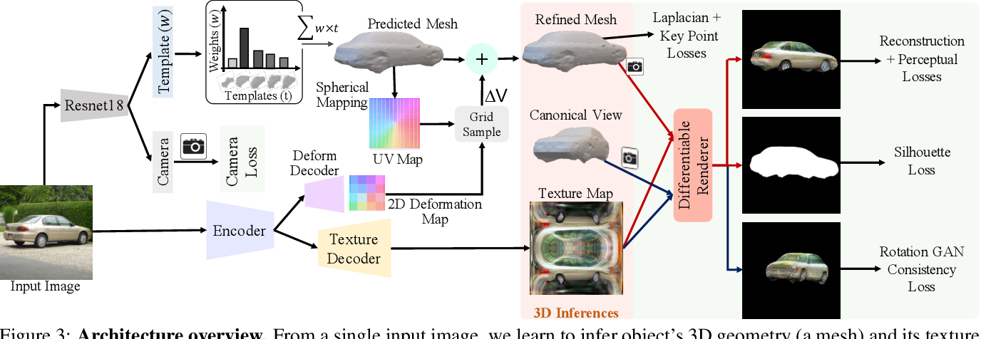 Figure 4 for View Generalization for Single Image Textured 3D Models
