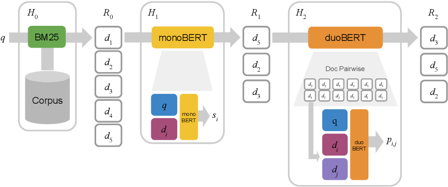 Figure 1 for Multi-Stage Document Ranking with BERT