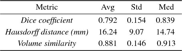Figure 4 for Uncertainty-driven Sanity Check: Application to Postoperative Brain Tumor Cavity Segmentation