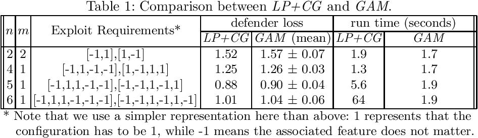 Figure 1 for Learning Generative Deception Strategies in Combinatorial Masking Games