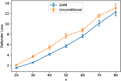 Figure 2 for Learning Generative Deception Strategies in Combinatorial Masking Games