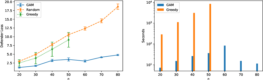 Figure 3 for Learning Generative Deception Strategies in Combinatorial Masking Games