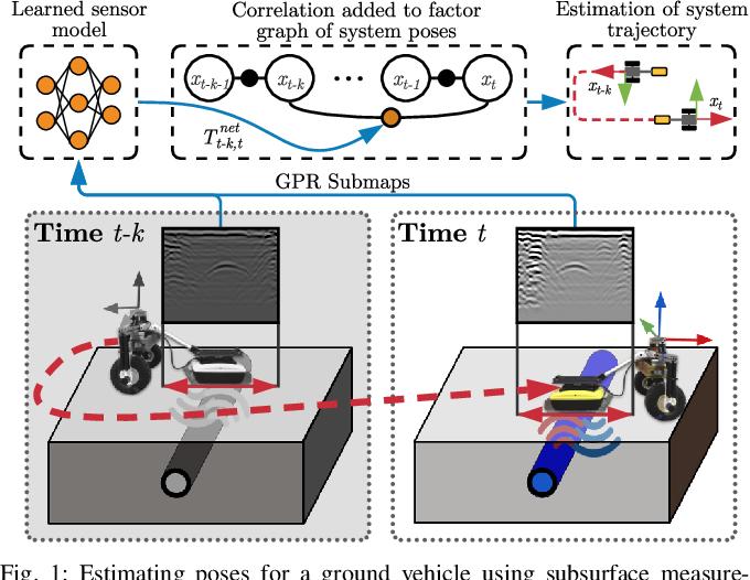 Figure 1 for Ground Encoding: Learned Factor Graph-based Models for Localizing Ground Penetrating Radar