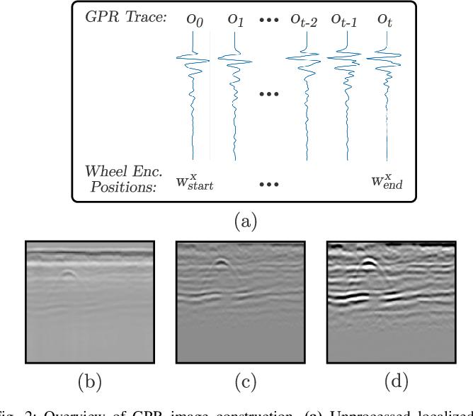 Figure 2 for Ground Encoding: Learned Factor Graph-based Models for Localizing Ground Penetrating Radar
