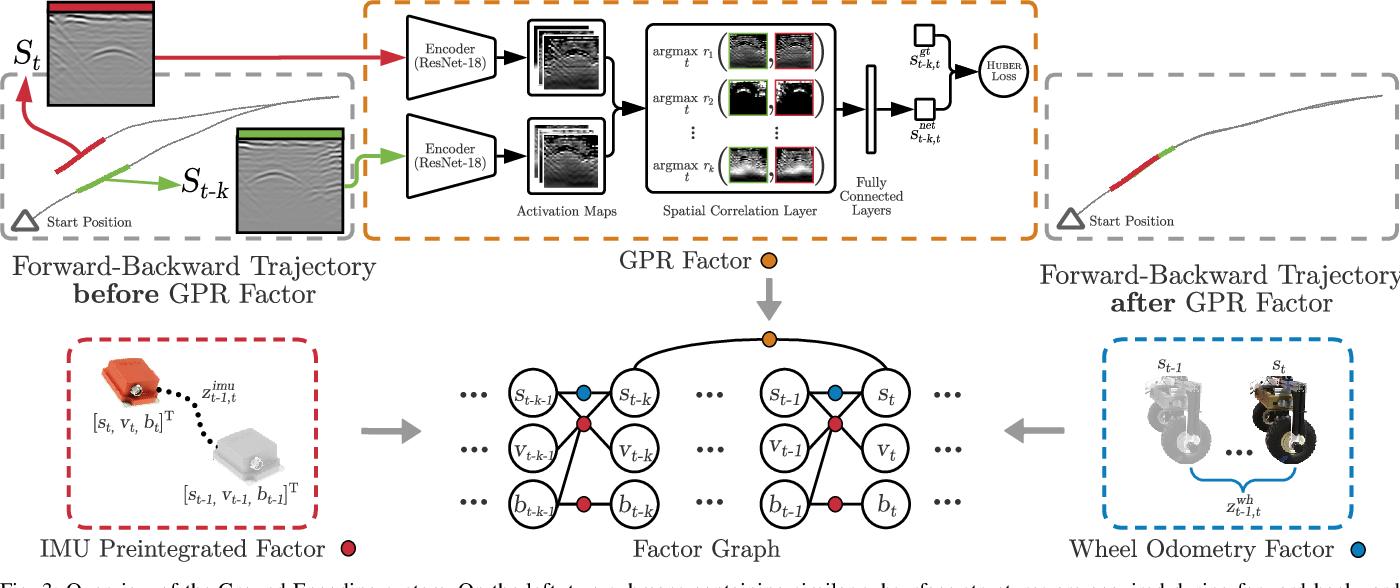 Figure 3 for Ground Encoding: Learned Factor Graph-based Models for Localizing Ground Penetrating Radar