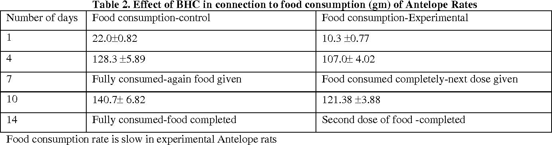 Table 2 From Study On The Influence Of Benzene Hexa Chloride Hexa