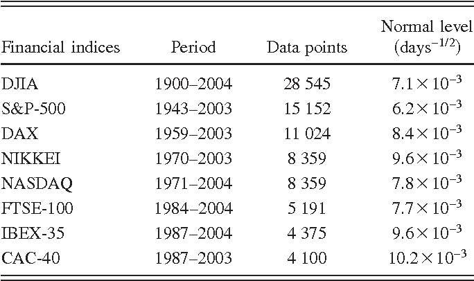 Table I from Extreme times for volatility processes