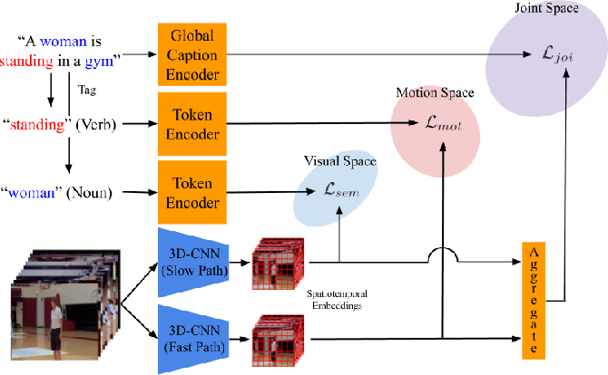 Figure 1 for Retrieving and Highlighting Action with Spatiotemporal Reference