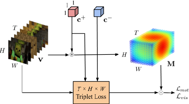 Figure 3 for Retrieving and Highlighting Action with Spatiotemporal Reference