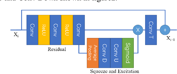 Figure 2 for SESR: Single Image Super Resolution with Recursive Squeeze and Excitation Networks