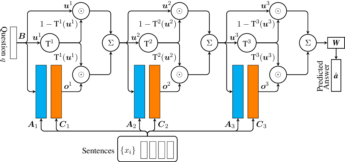 Figure 1 for Gated End-to-End Memory Networks