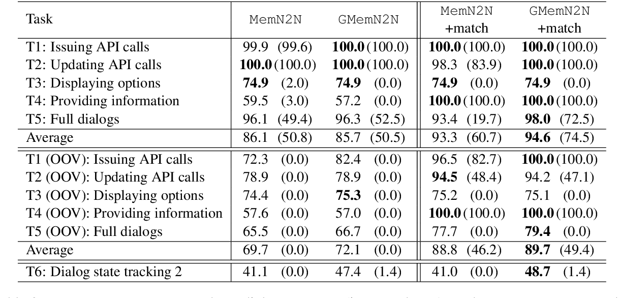 Figure 3 for Gated End-to-End Memory Networks