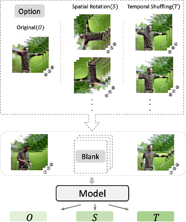 Figure 1 for Video Cloze Procedure for Self-Supervised Spatio-Temporal Learning