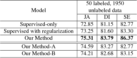 Figure 2 for Semi-supervised Skin Lesion Segmentation via Transformation Consistent Self-ensembling Model
