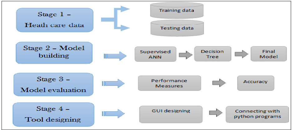 Figure 1 from MLTDD : Use of Machine Learning Techniques for