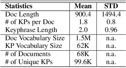 Figure 4 for Open Domain Web Keyphrase Extraction Beyond Language Modeling