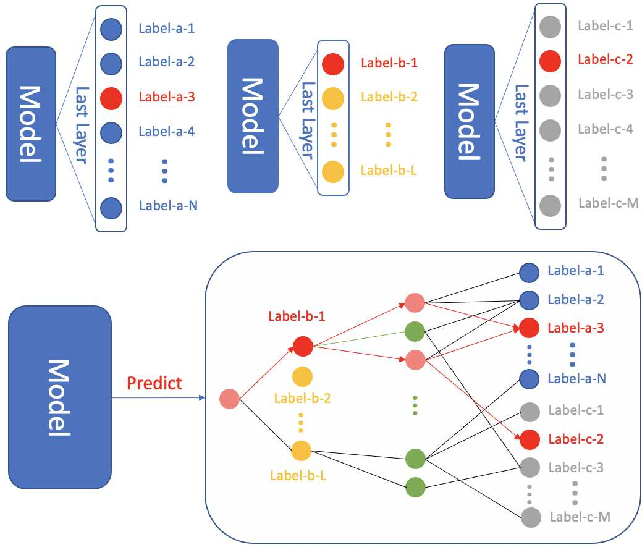 Figure 1 for Joining datasets via data augmentation in the label space for neural networks