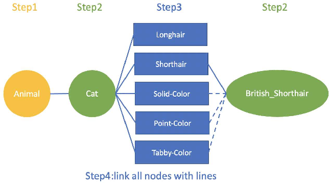 Figure 3 for Joining datasets via data augmentation in the label space for neural networks