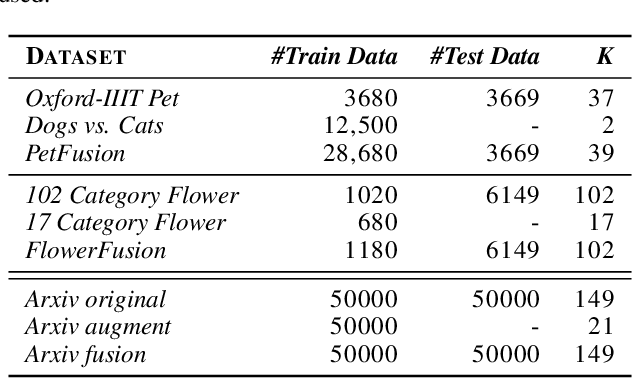 Figure 2 for Joining datasets via data augmentation in the label space for neural networks