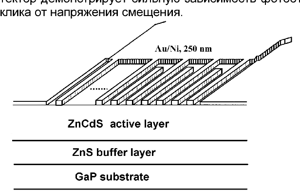 Fig. 1. Cross section through the layer sequence and interdigital contacts of ZnCdS/GaP MSM-photodiode. Thickness of ZnCdS layer is ~1 µm, thickness of ZnS layer is 2 nm