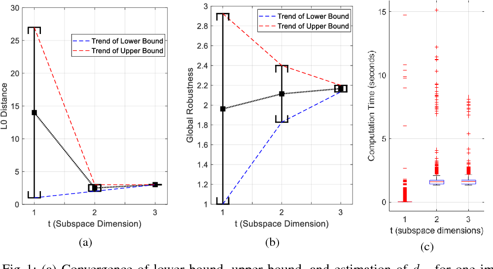 Figure 1 for Global Robustness Evaluation of Deep Neural Networks with Provable Guarantees for L0 Norm