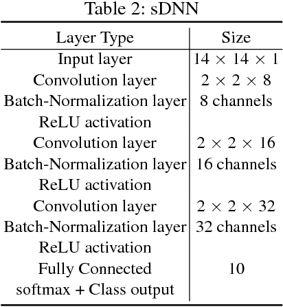 Figure 4 for Global Robustness Evaluation of Deep Neural Networks with Provable Guarantees for L0 Norm