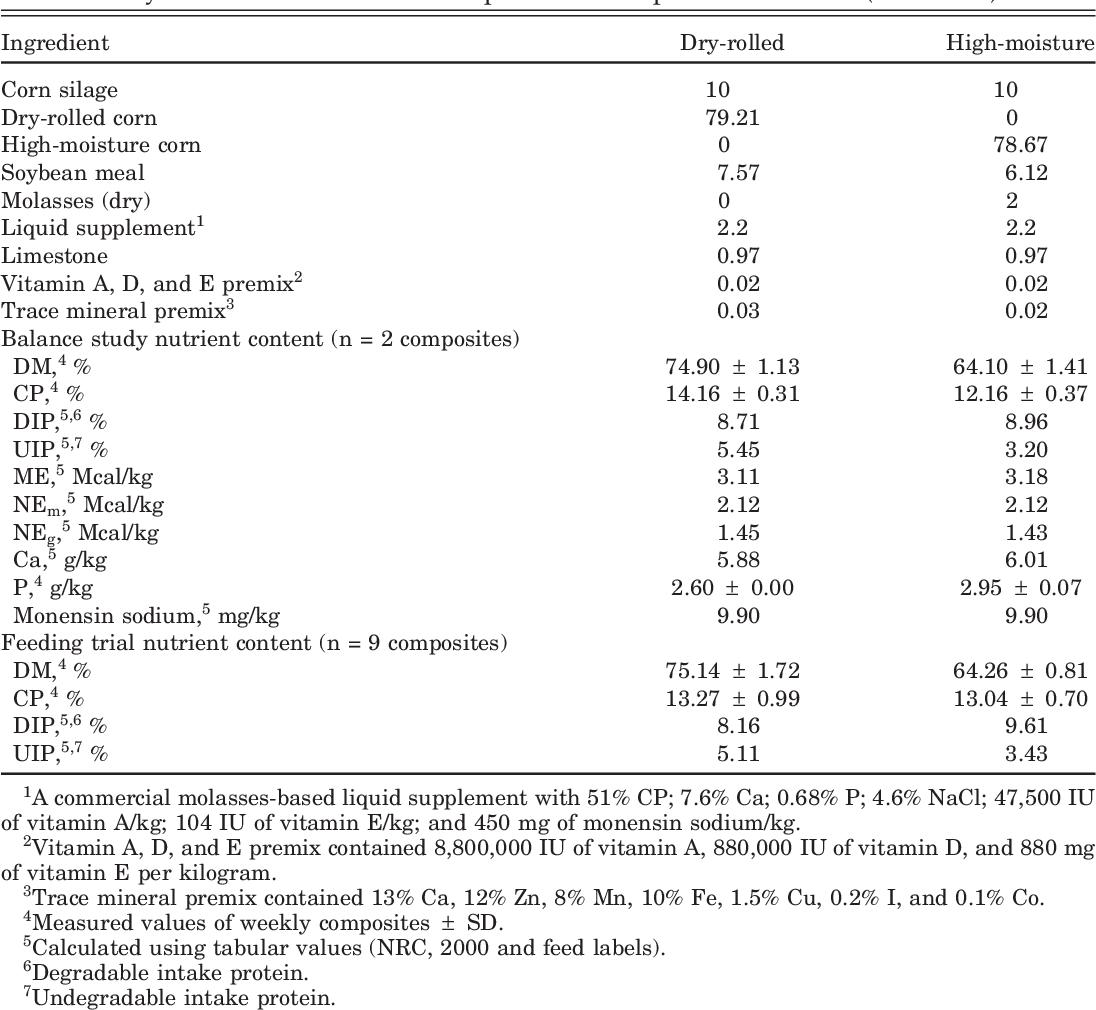 PDF] Feeding high-moisture corn instead of dry-rolled corn