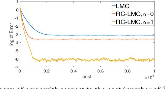 Figure 1 for Random Coordinate Langevin Monte Carlo