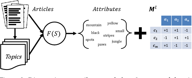 Figure 3 for Automatic Discovery, Association Estimation and Learning of Semantic Attributes for a Thousand Categories