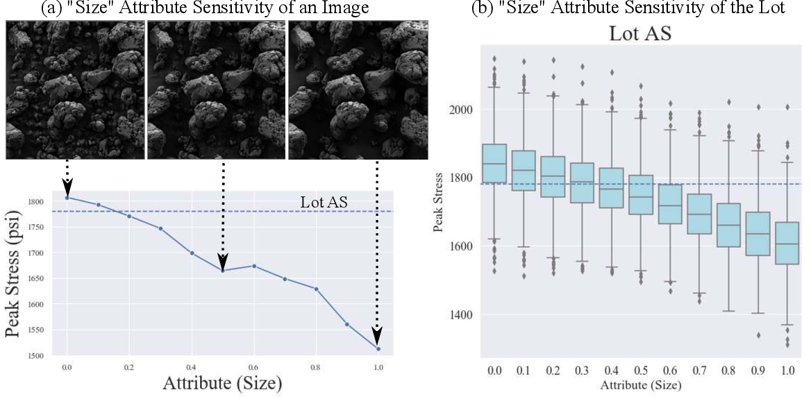 Figure 4 for Explainable Deep Learning for Uncovering Actionable Scientific Insights for Materials Discovery and Design