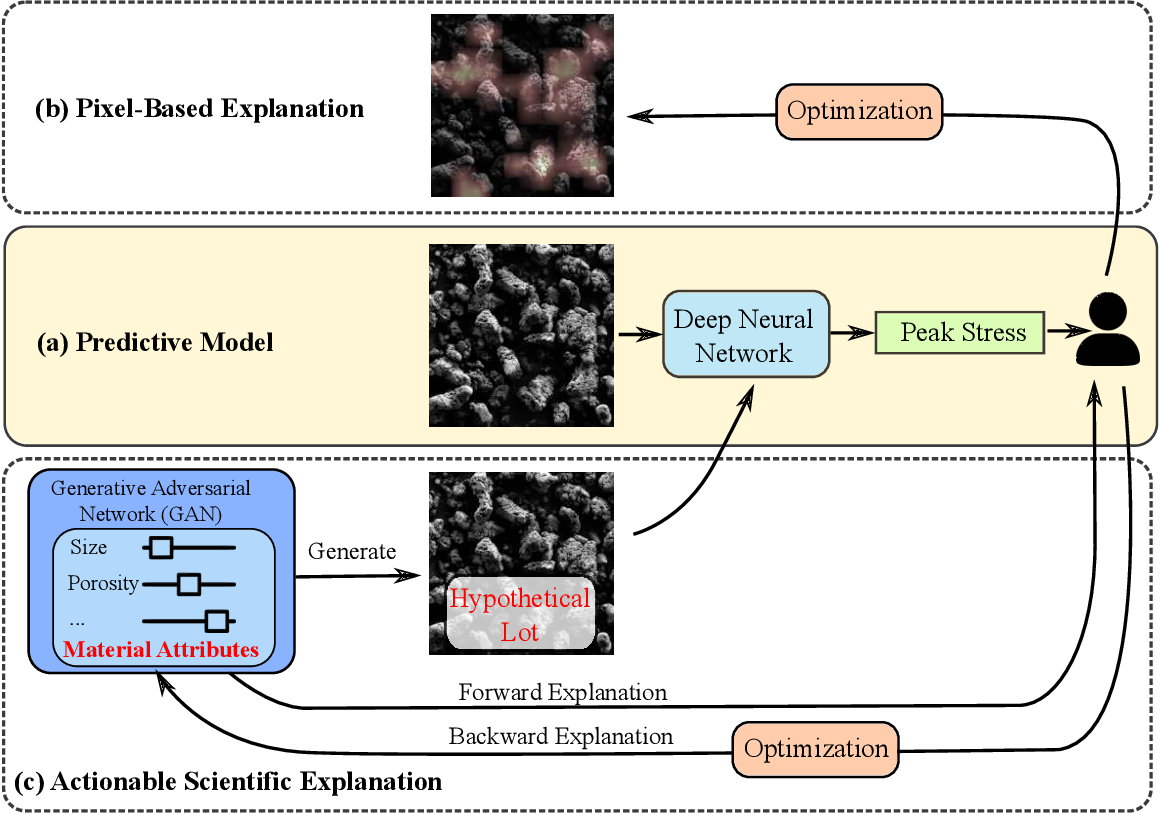 Figure 1 for Explainable Deep Learning for Uncovering Actionable Scientific Insights for Materials Discovery and Design