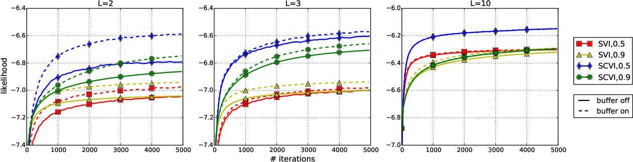Figure 2 for Stochastic Collapsed Variational Inference for Hidden Markov Models