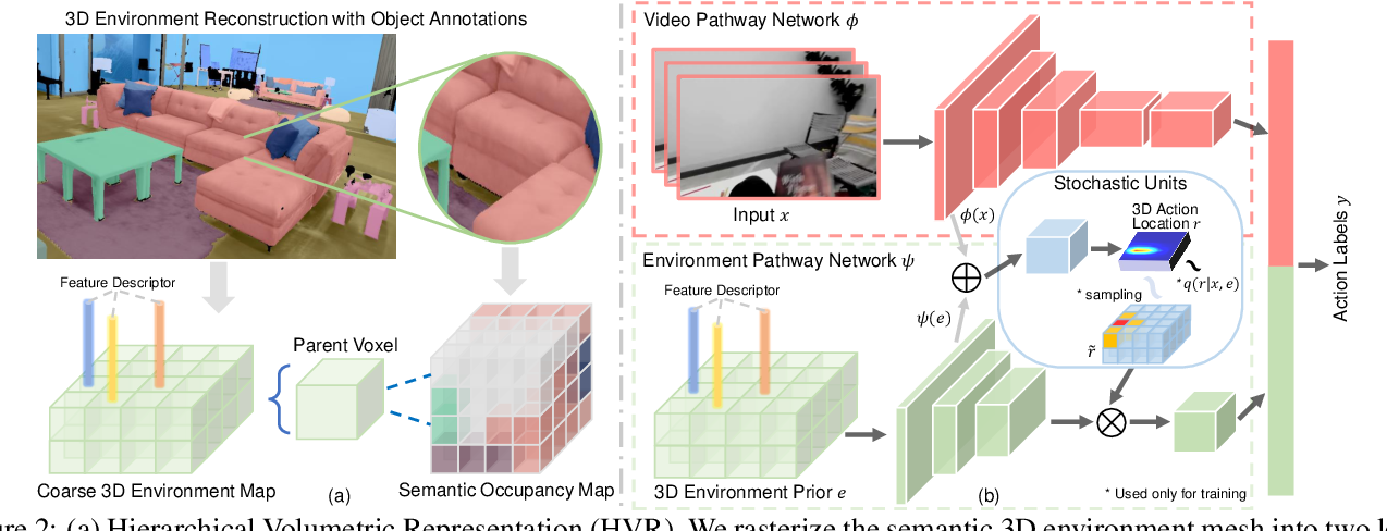 Figure 2 for Egocentric Activity Recognition and Localization on a 3D Map