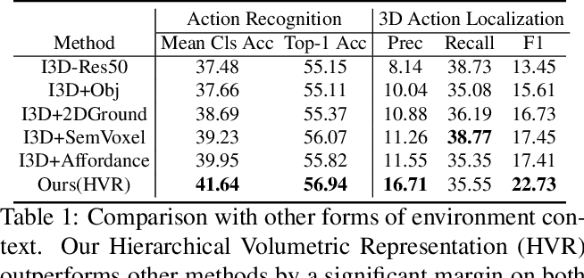 Figure 1 for Egocentric Activity Recognition and Localization on a 3D Map