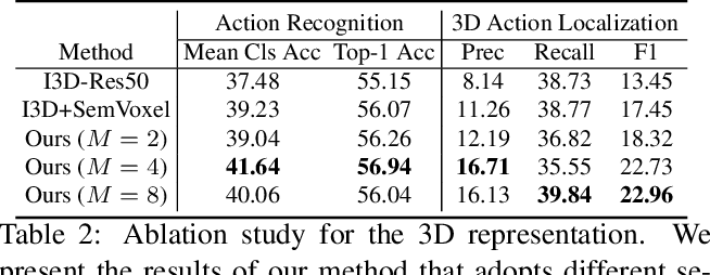 Figure 3 for Egocentric Activity Recognition and Localization on a 3D Map