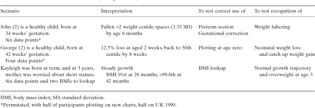 Designing New Uk Who Growth Charts Implications For Health Staff