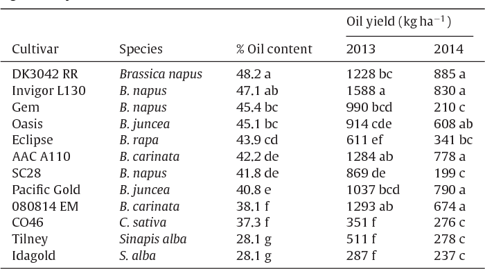 Table 4 Seed oil content (% wt wt−1) of cultivar/species averaged over both years of the study and seed oil yields in 2013 and 2014. Values of oil content are means, n = 8 and for oil yield are means, n = 4. Values within columns followed by the same letter are not significantly different at the P ≤ 0.05 level.