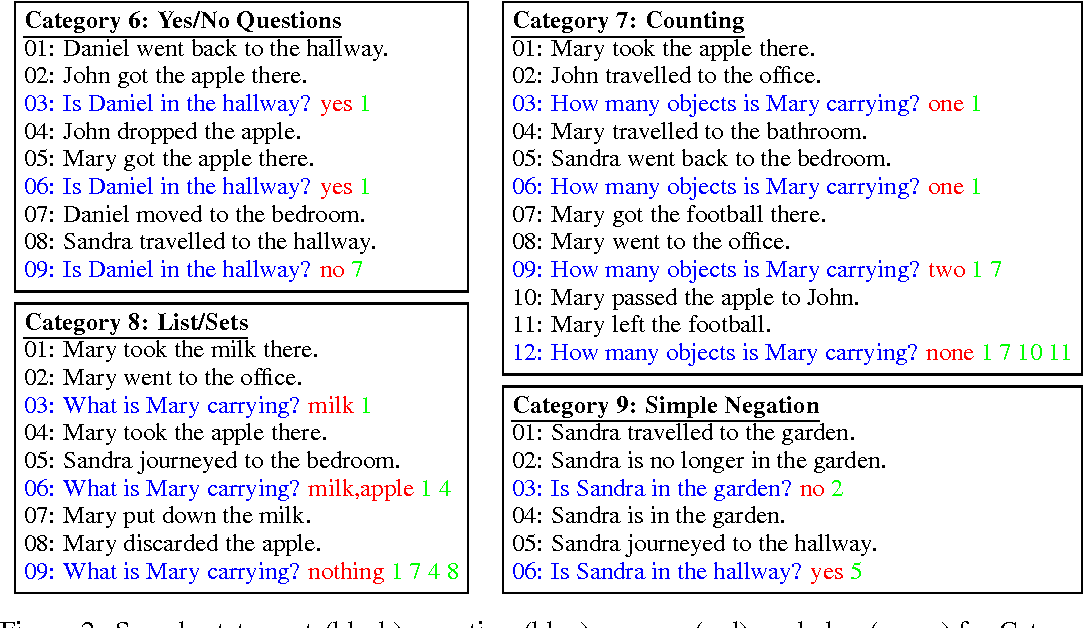 Figure 4 for Reasoning in Vector Space: An Exploratory Study of Question Answering