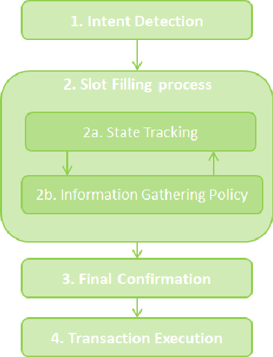 Figure 1 for Spectral decomposition method of dialog state tracking via collective matrix factorization